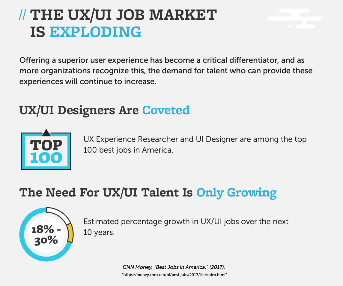 The UX/UI Industry: A Beginner's Guide 2