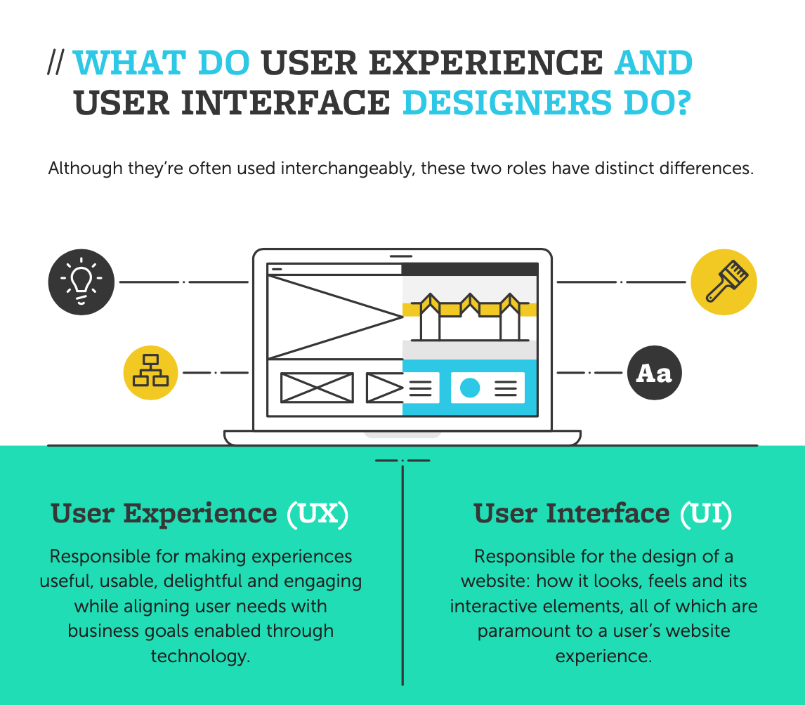 The UX/UI Industry: A Beginner's Guide 3