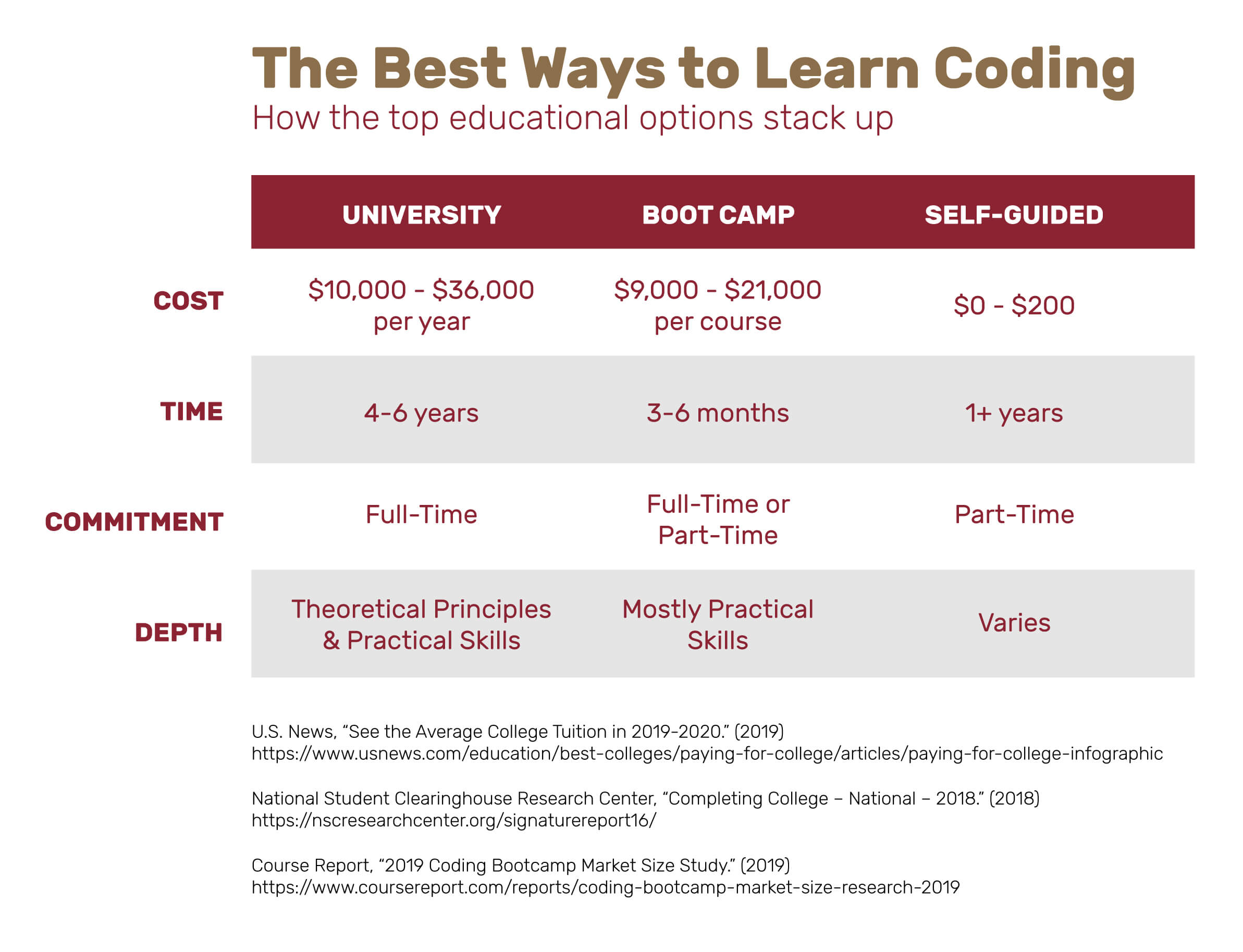 The best ways to learn coding, and how they compare