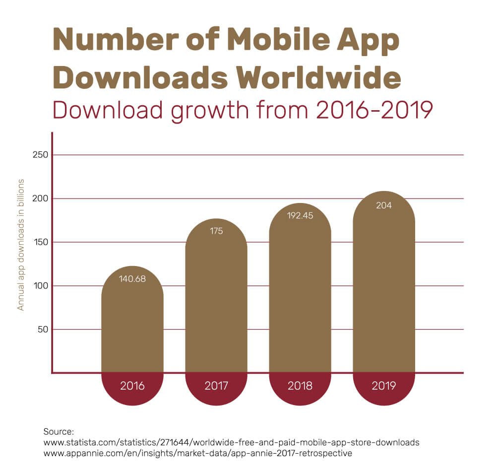 A chart showing the number of mobile app downloads worldwide