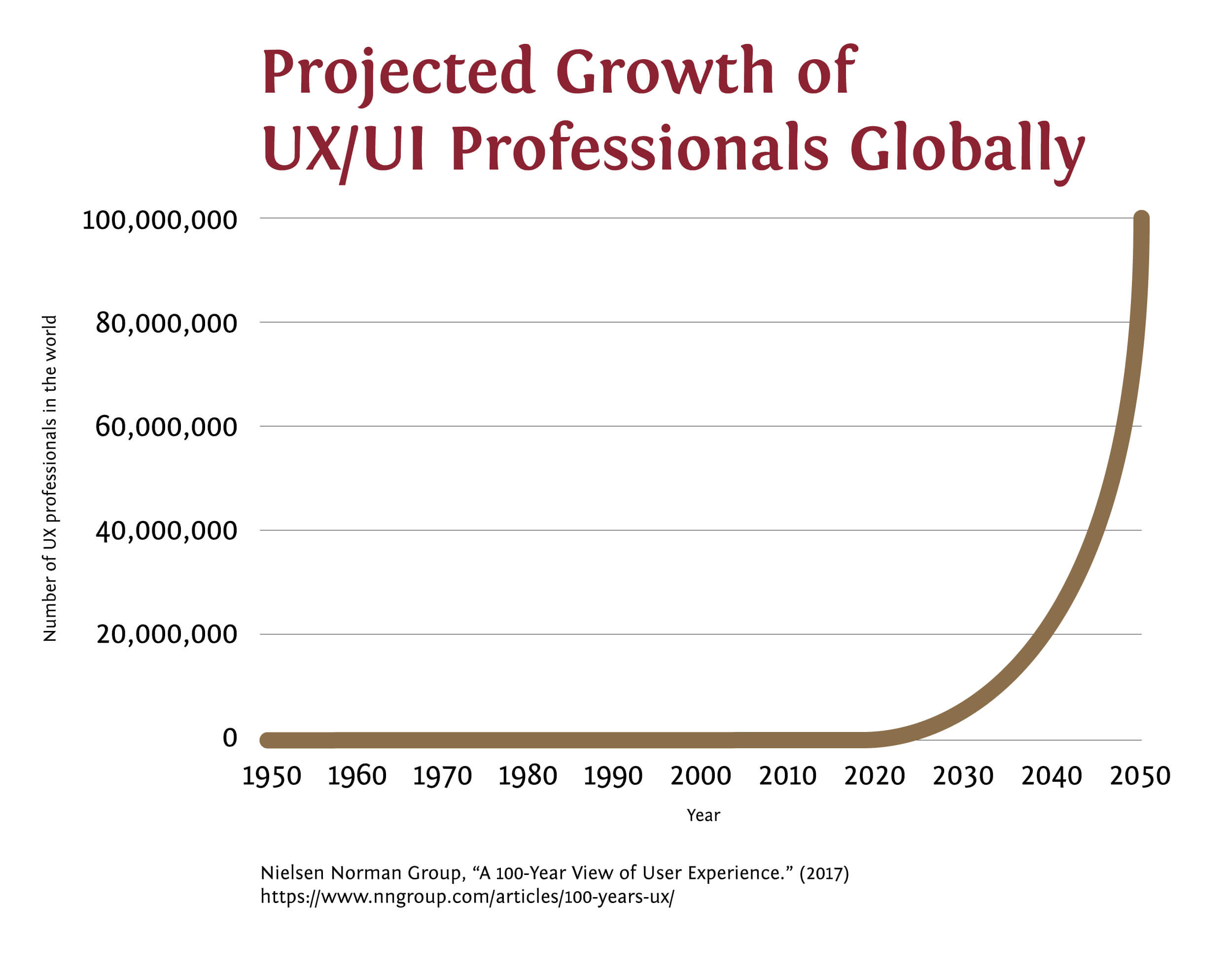 The projected number of UI and UX professionals globally