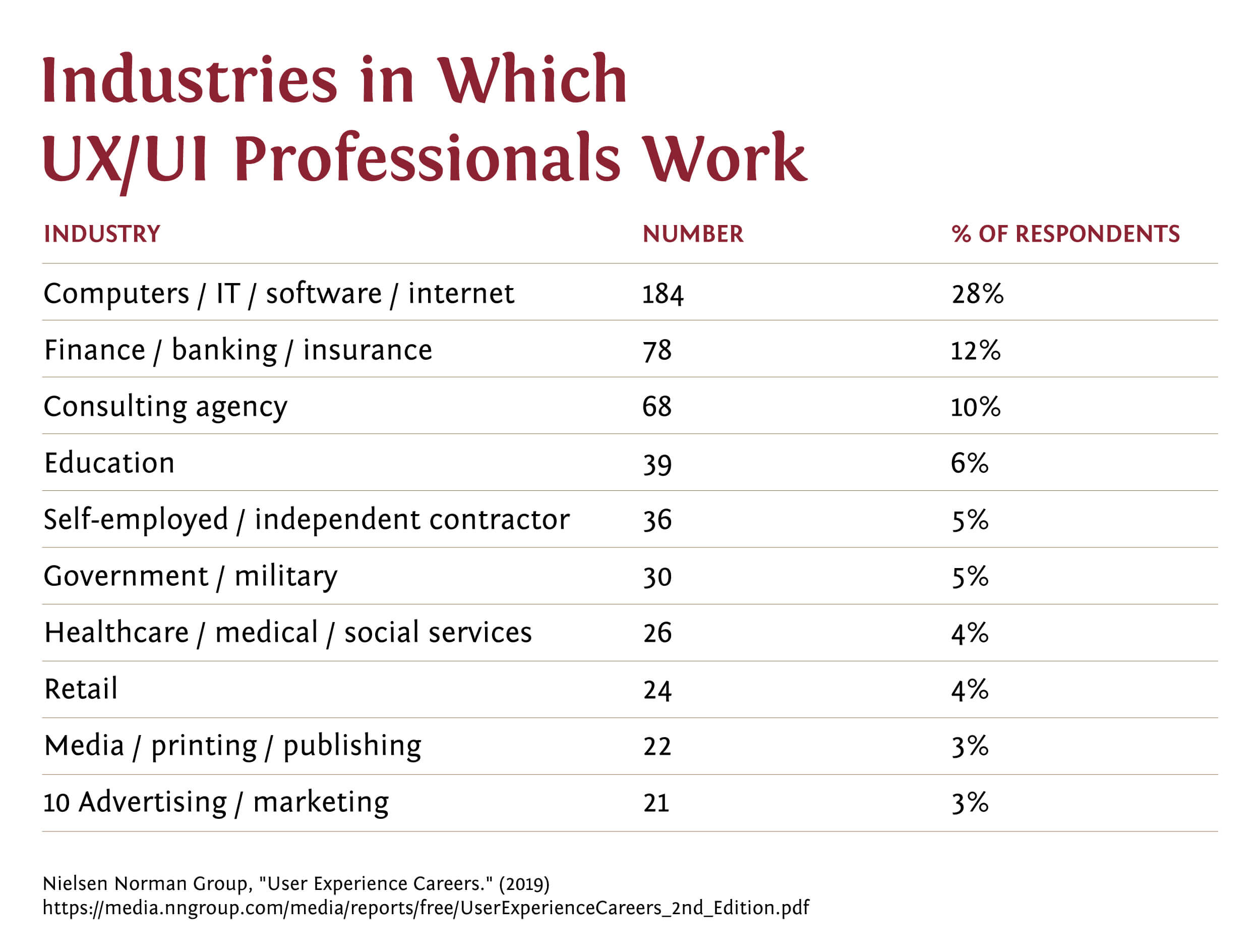 The most popular industries in which UI and UX professionals work