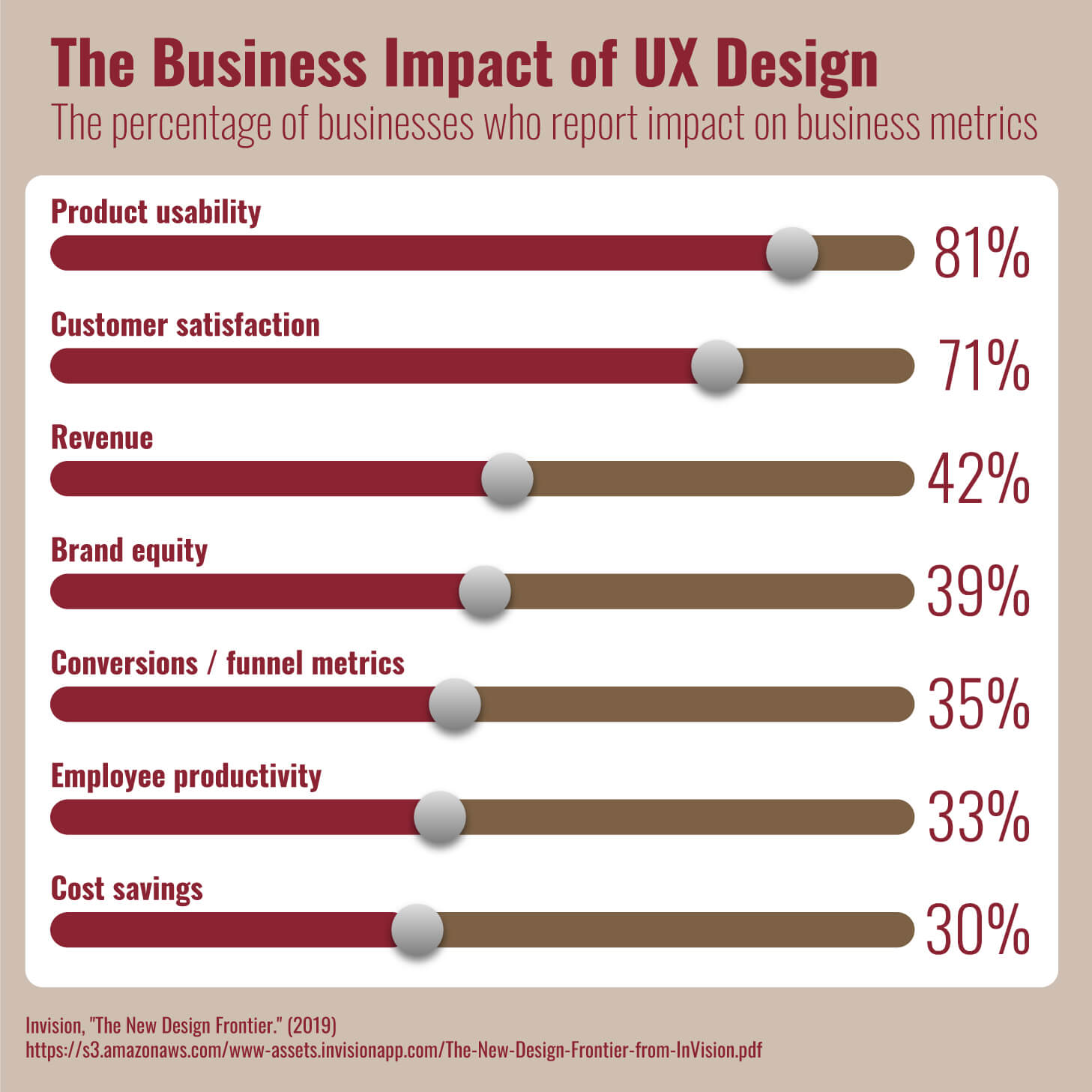 A chart showing the business impact of UX design