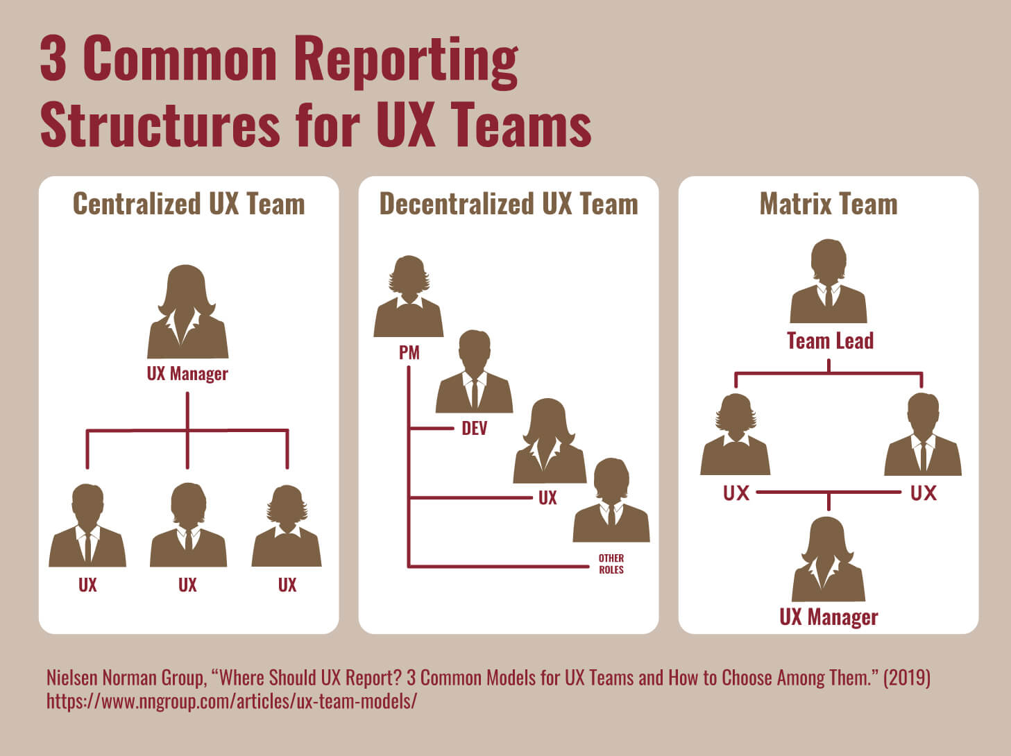Three common UX team reporting models