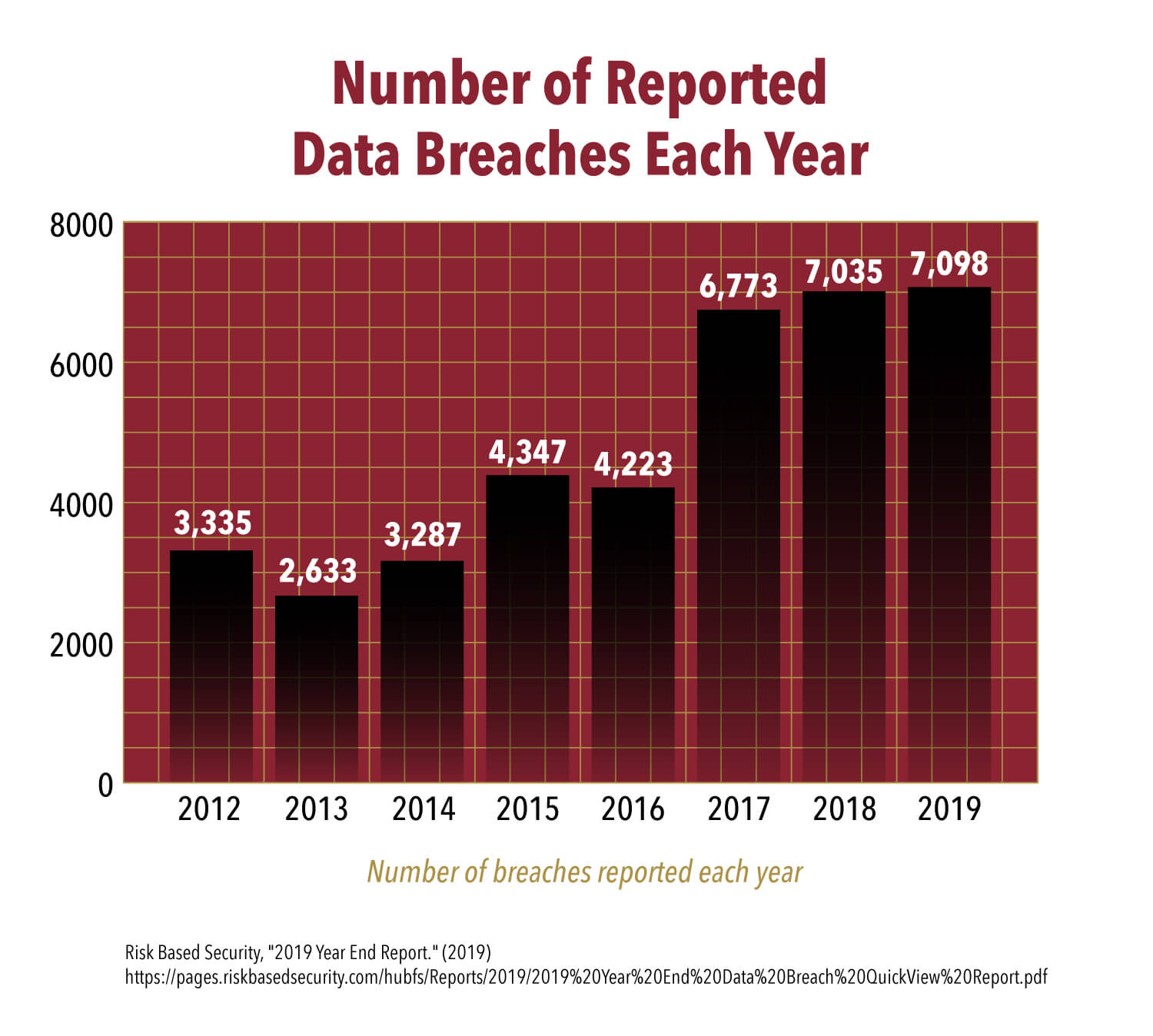 Charts showing number of reported data breaches and lost records each year