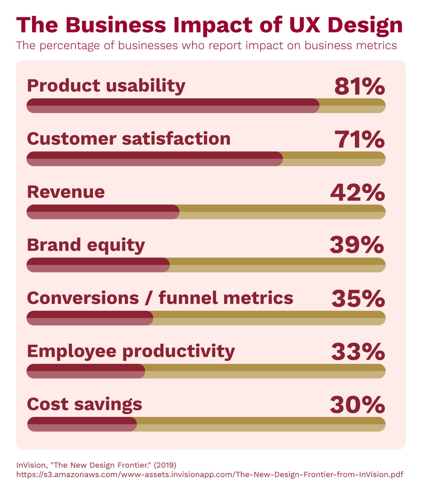 The percentage of businesses who report impact on business metrics