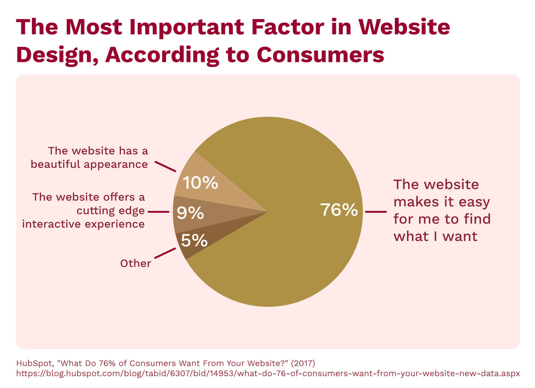 A chart showing the most important factors in website design, according to consumers