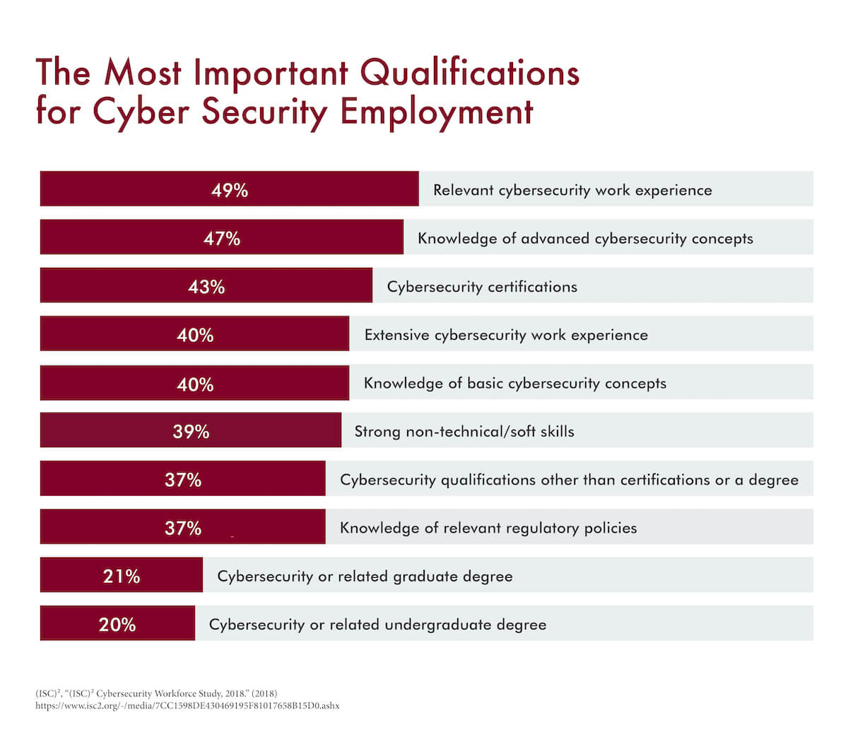 A graph that highlights the most important qualifications for aspiring cybersecurity professionals to gain employment.