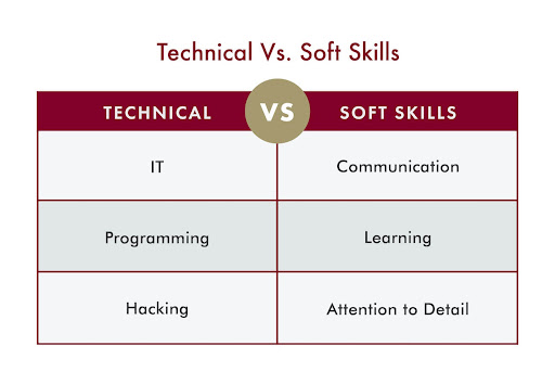 A graphic on the technical vs. soft skills needed to pursue a career in cyber security.